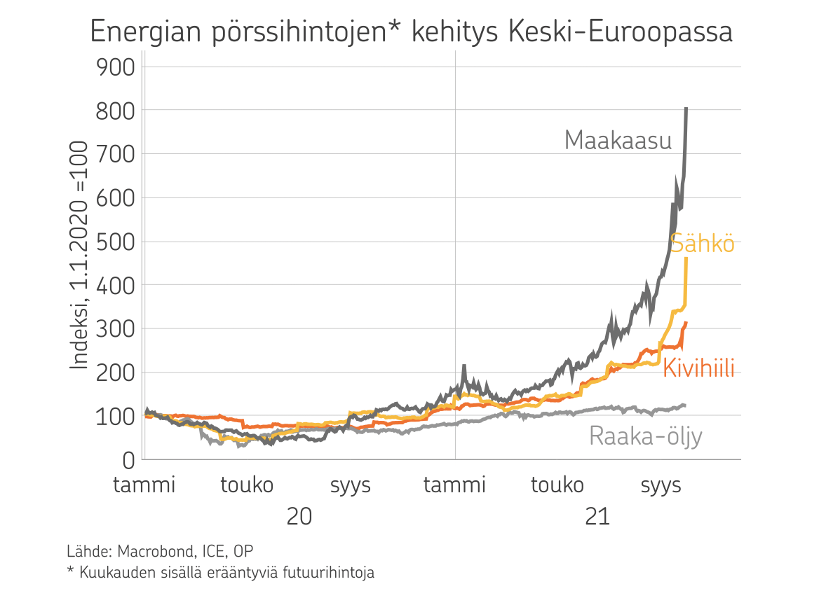 Kuvio, joka osoittaa, että energian hinnat ovat laaja-alaisessa noususs